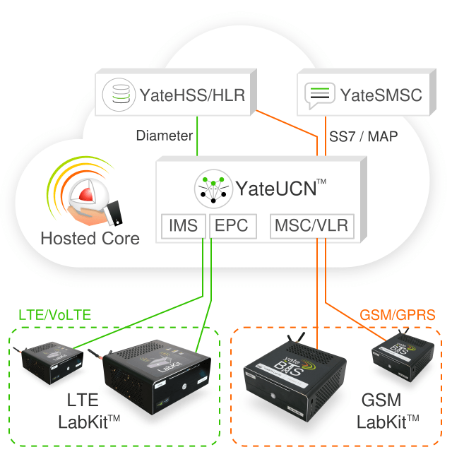 Hosted Core is a free Core network for LabKit users, allowing them to test a full network