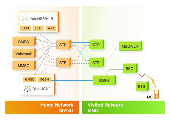 mvno_solutions_high