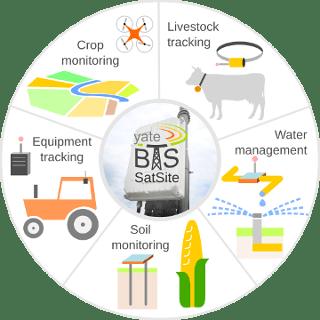 YateBTS 5.0 leads the way to smart farming 1