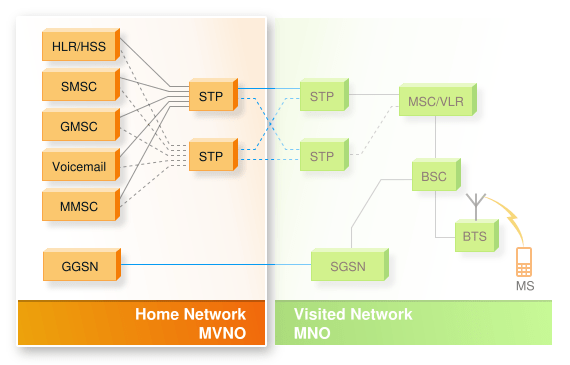 Image presenting the components of an MVNO: HSS/HLR, SMSC, GMSC, Voicemail, MMSC, GGSN, STP