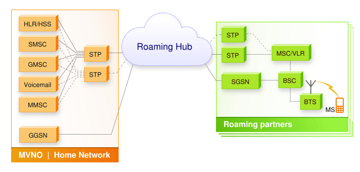 Image presenting a Roaming hub and its role between the MVNO and the MNO