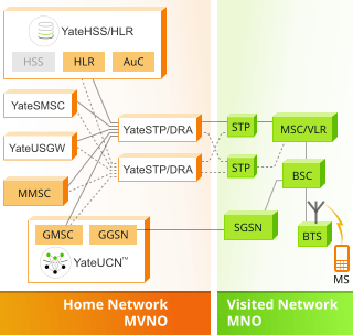 Image with Yate-based MVNO solution, that includes HSS/HLR, AuC, GMSC and GGSN