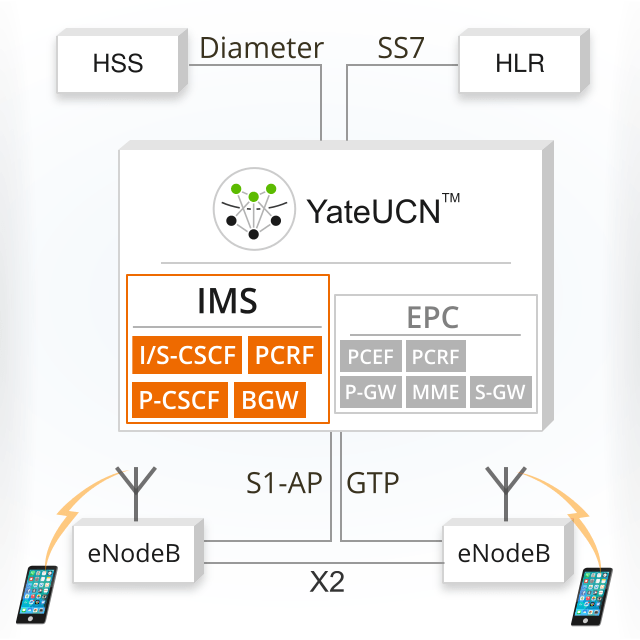 Image with IMS running inside YateUCN along with EPC, providing VoLTE funtionality