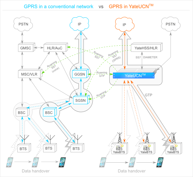GSM Concepts - How GSM works and the GSM network architecture