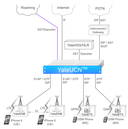 YateUCN product ctructure