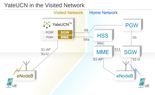 About YateUCN, the GSM and LTE Core Network 1