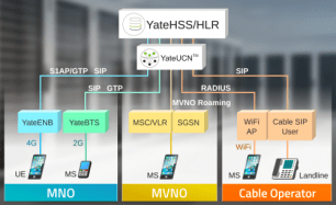 YateHSS/HLR is a flexible alternative for MNOs, MVNOs and cable operators