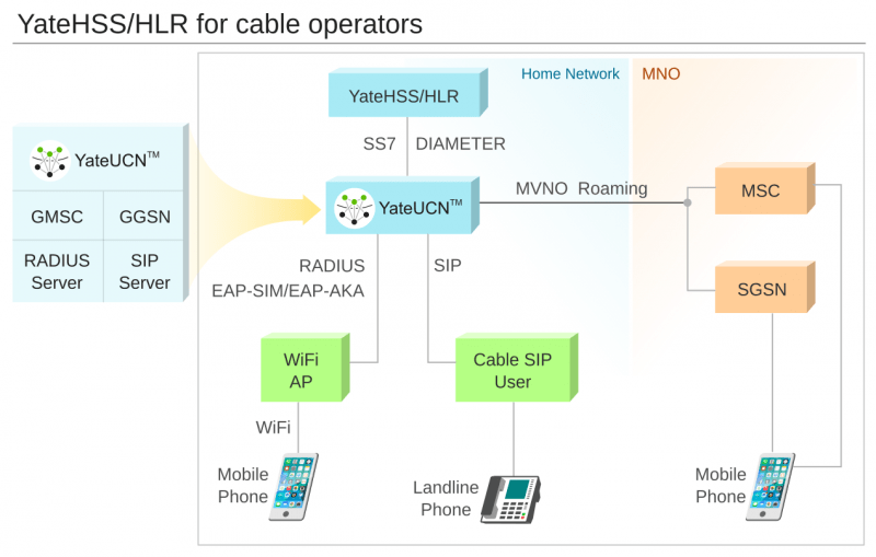 YateHSS/HLR for cable operators