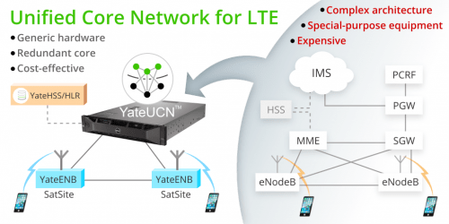 YateUCN LTE unified core network