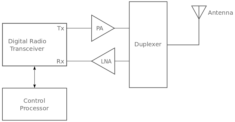 simplified basic radio design diagram containing a digital radio transceiver, a control processor, a power amplifier, a low-noise amplifier, a duplexer and an antenna.