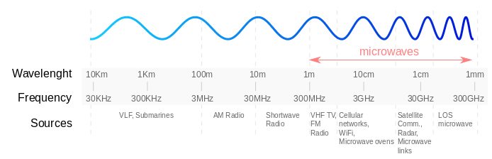 high and low radio frequencies.
