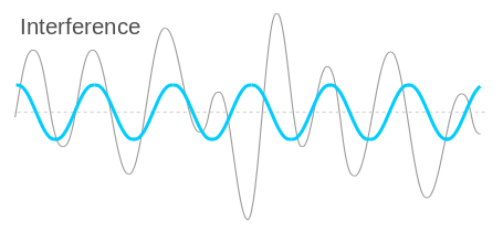 Interference - disrupts a signal as it travels on a channel from the transmitter to the receiver