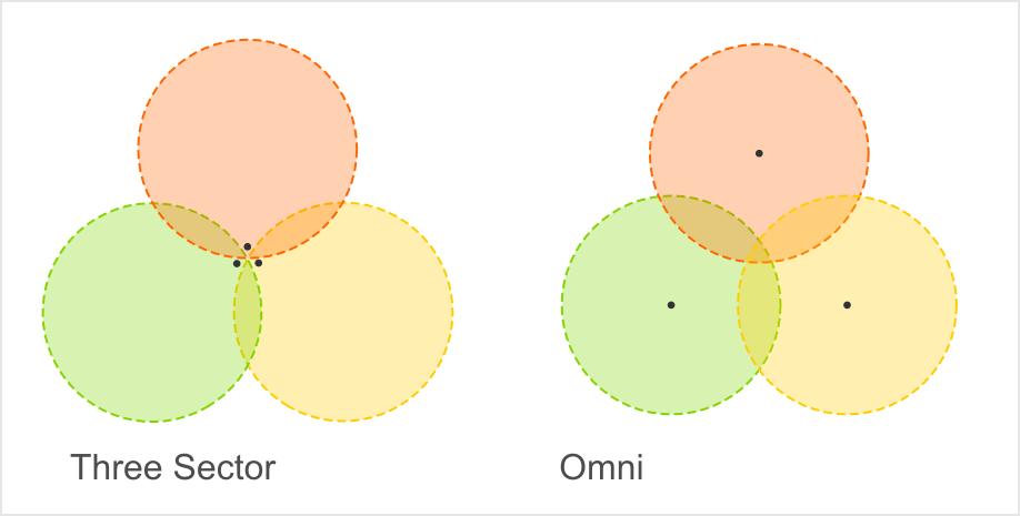 Omni versus Three Sector