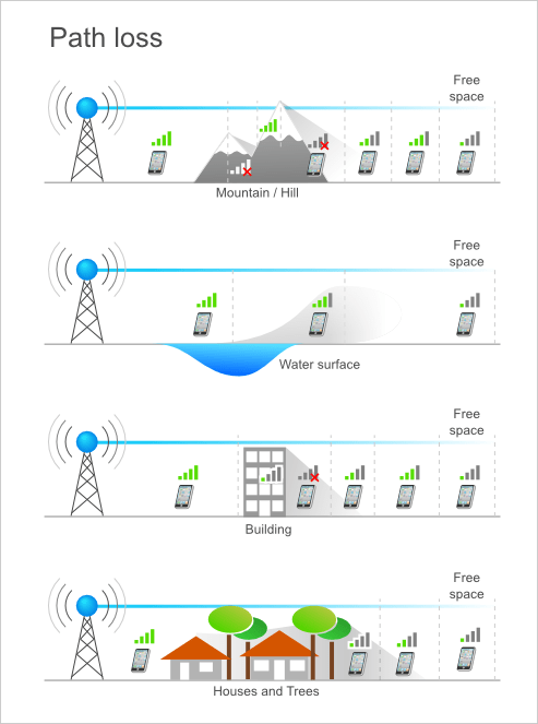 Radio Propagation Concepts Learn About Radio Concepts