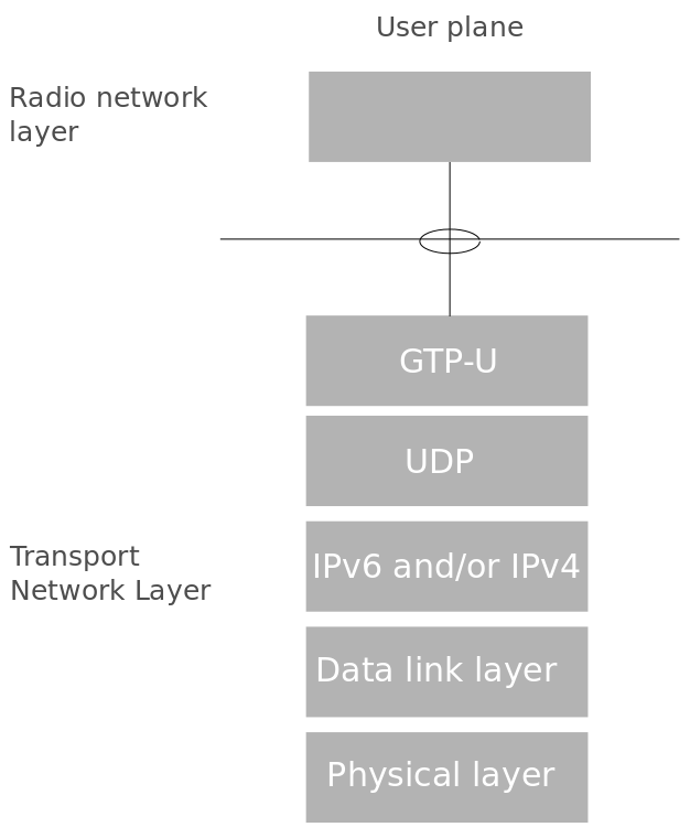LTE Architecture Concepts 10