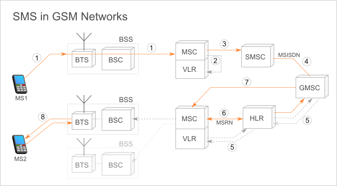 GSM Functionalities 1