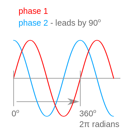 a particular signal shows the how the spectrum changes over time