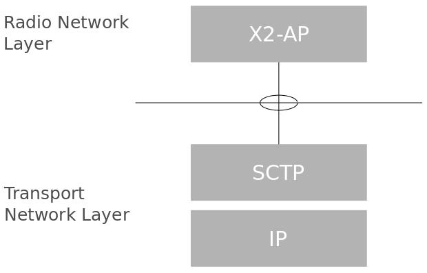 LTE Concepts 3