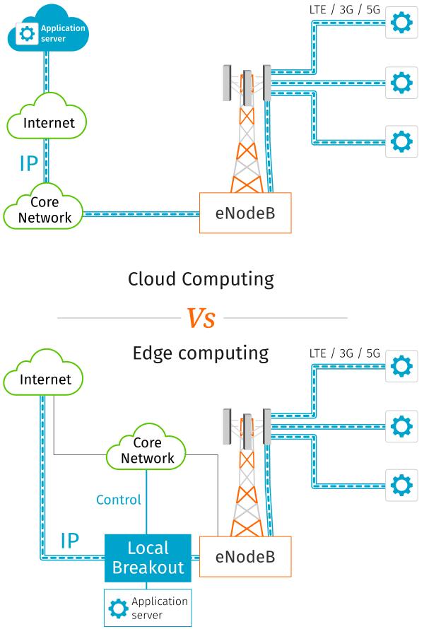 Multi-access edge computing (MEC) versus Cloud computing
