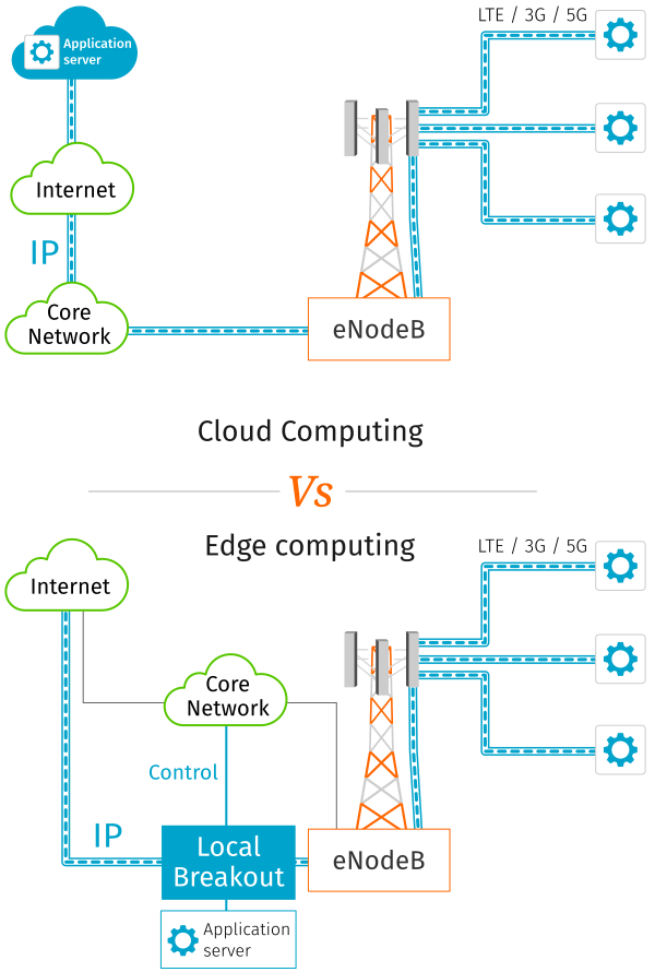 Multi-access edge computing (MEC) versus Cloud computing