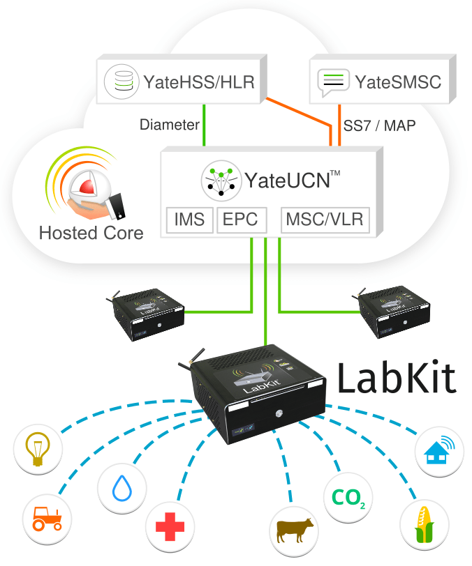 IoT testing using LTE LabKit for IoT development