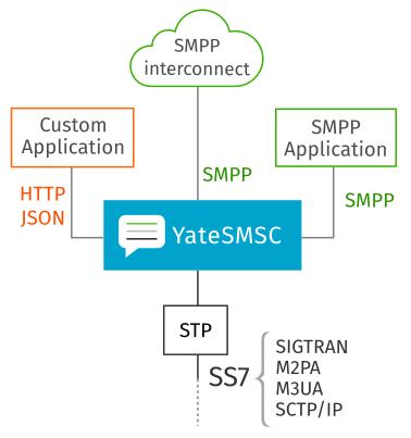 YateSMSC SMSC for LTE/UMTS/GSM 1
