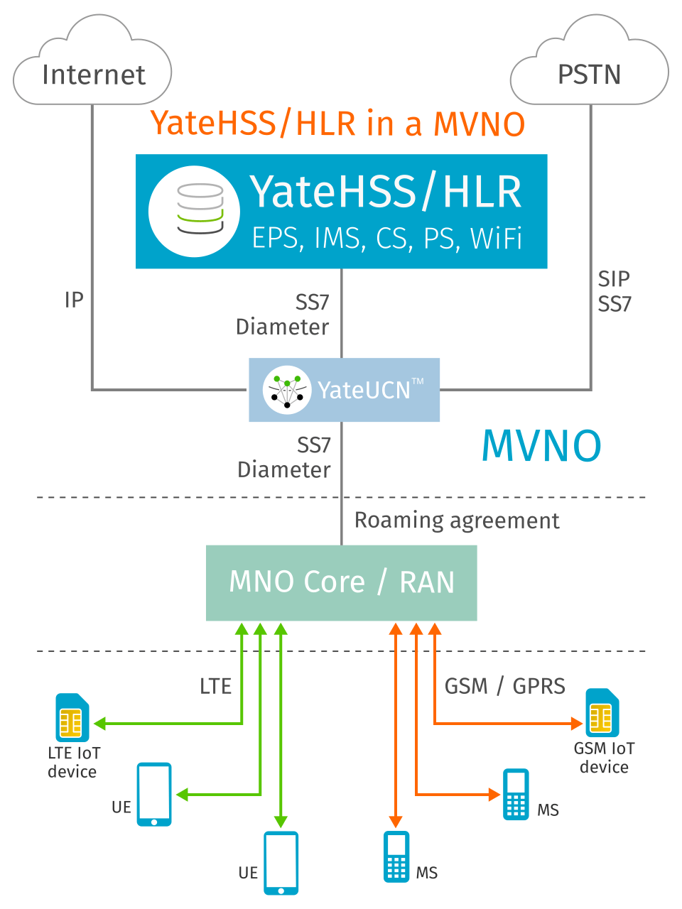 YateHSS/HLR, HSS and HLR in a LTE and GSM mobile virtual network operator MVNO
