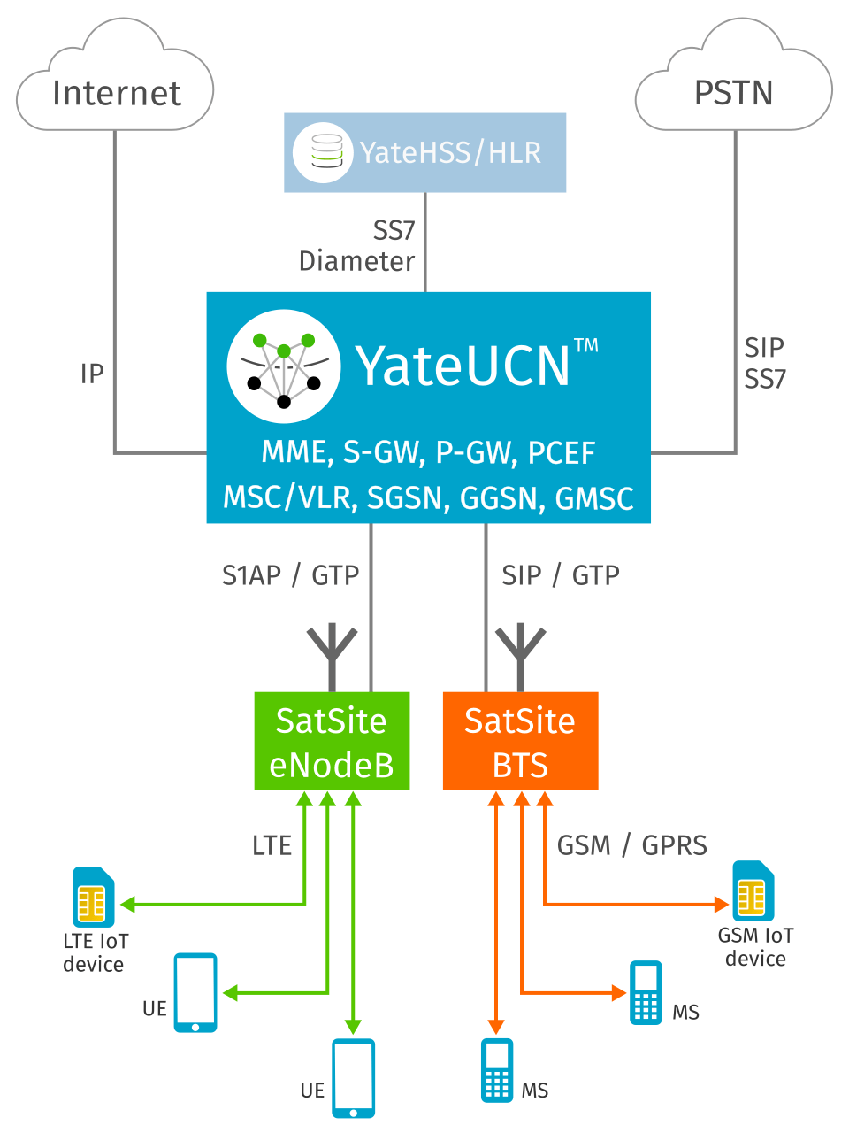 YateUCN - Unified Core Network for EPC/IMS and GSM/GPRS