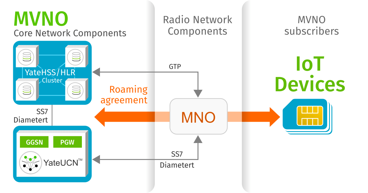 IoT MVNO solution based on Yate products for Core Network