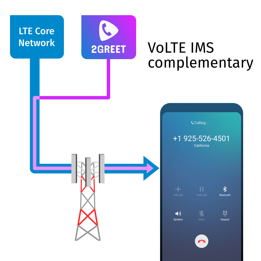 2Greet - VoLTE IMS complementary solution