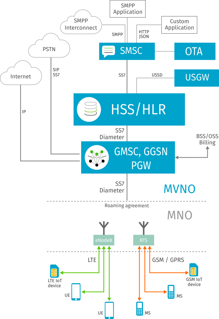 most popular MVNO architecture diagram