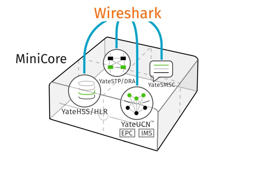 MiniCore diagram