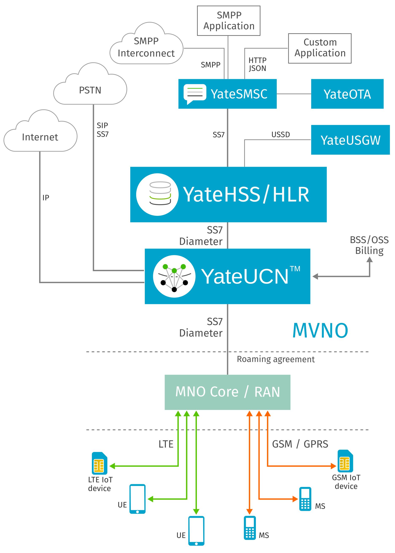 YateBTS core network MVNO solutions