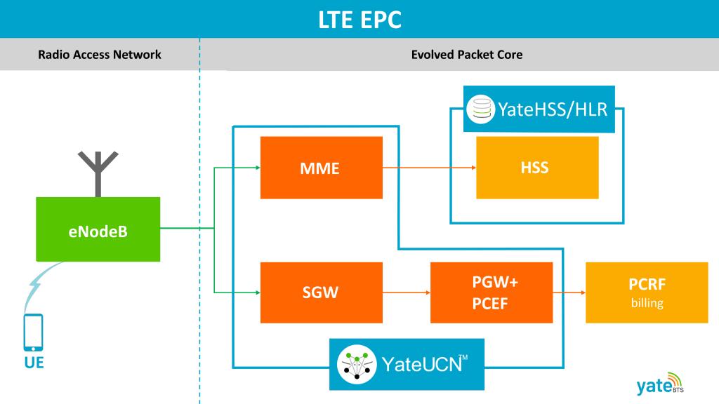 LTE EPC Diagram