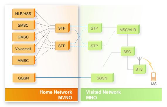 MVNO network diagram