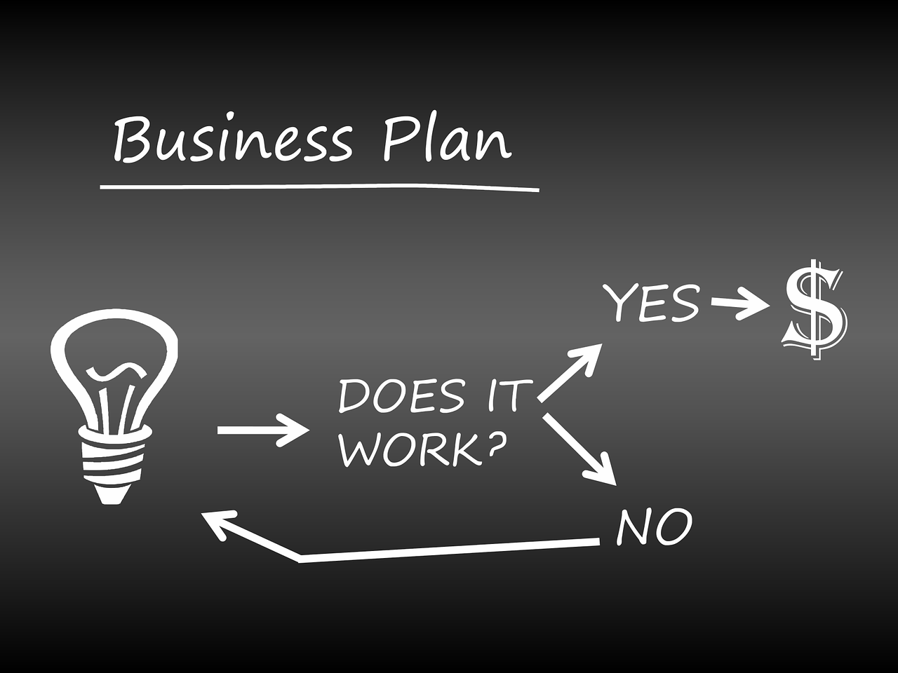 MVNO business model