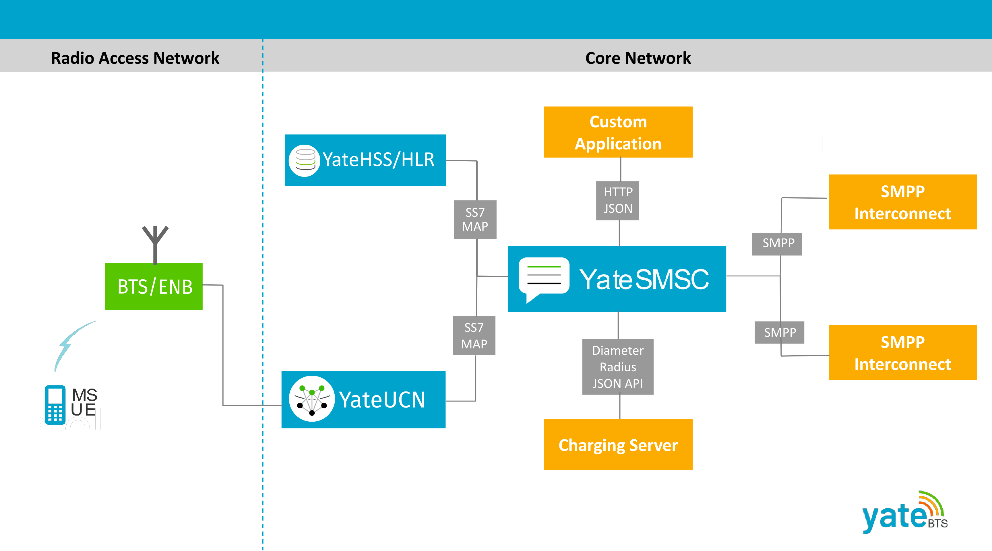 YateSMSC – Short Message Service Center (SMSC) for GSM, UMTS and LTE networks 1
