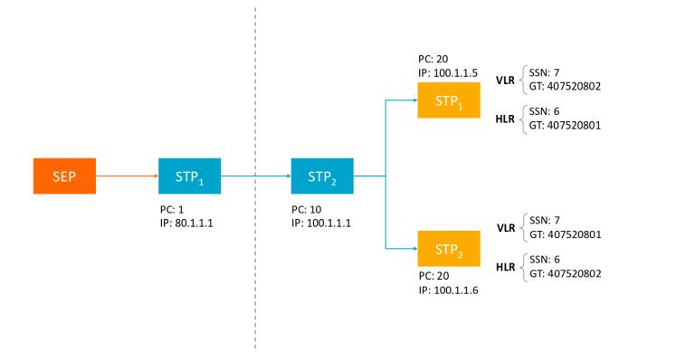 signal transfer point diagram