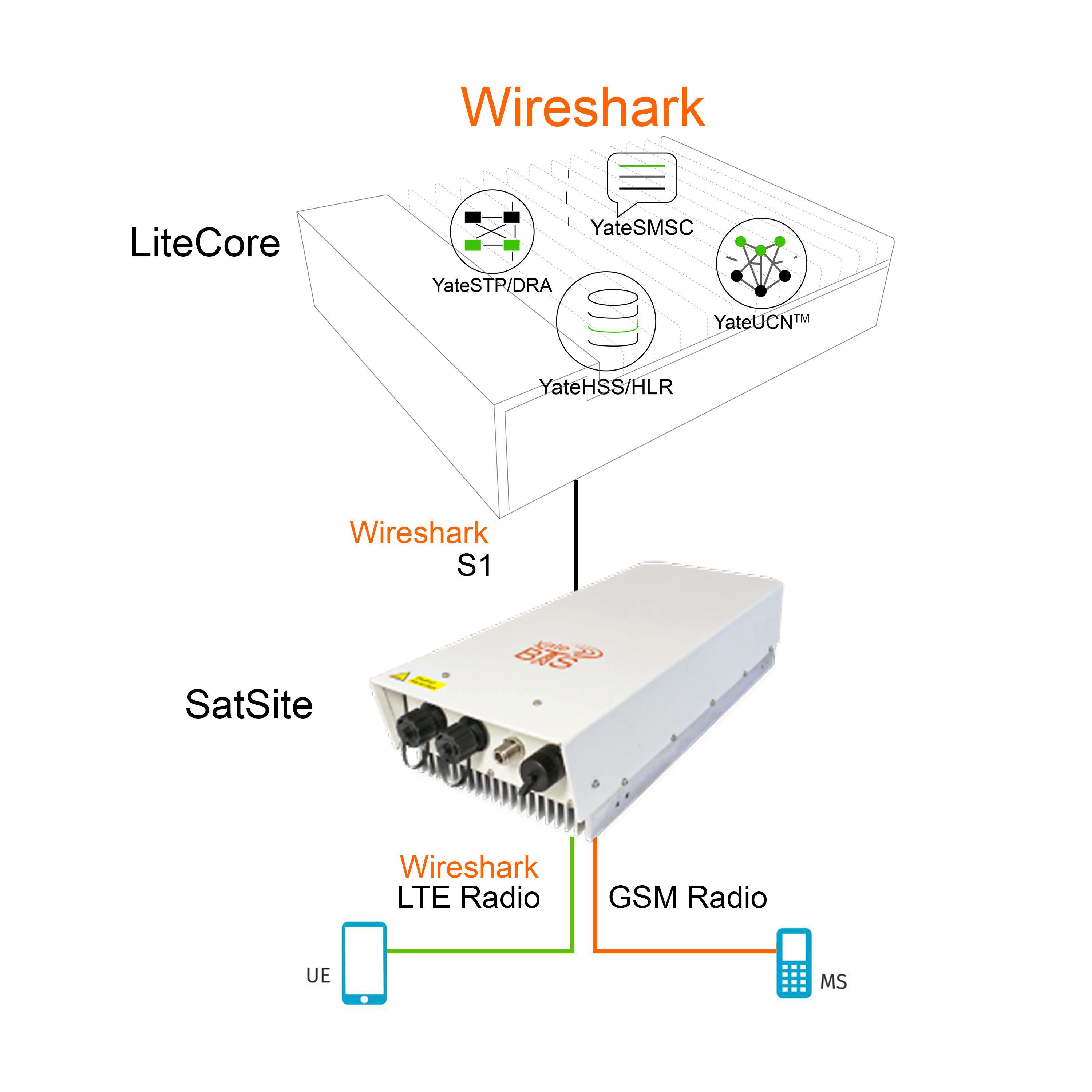 Private LTE network solution