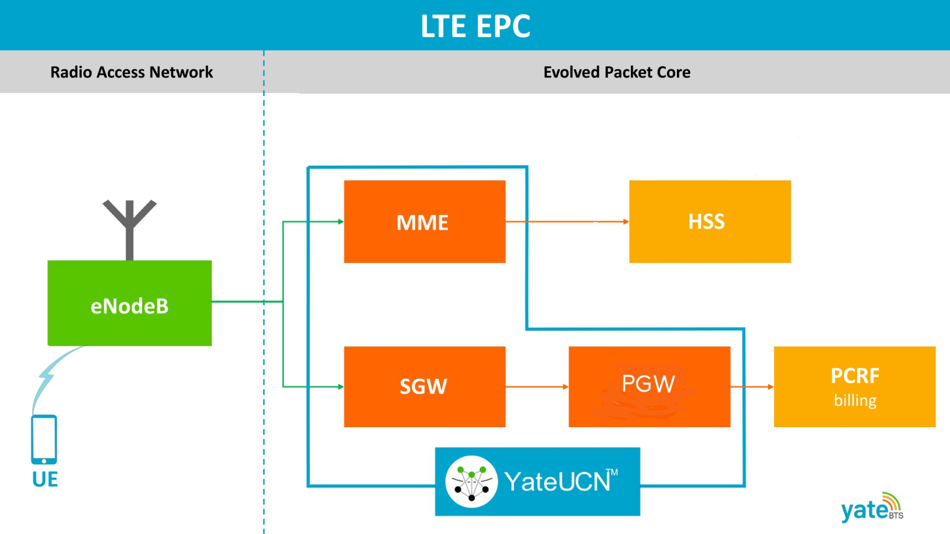 YateUCN is the LTE EPC solution for data traffic increase due to lockdown