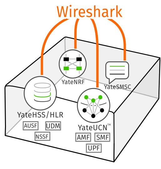 MiniCore 5G wireshark diagram
