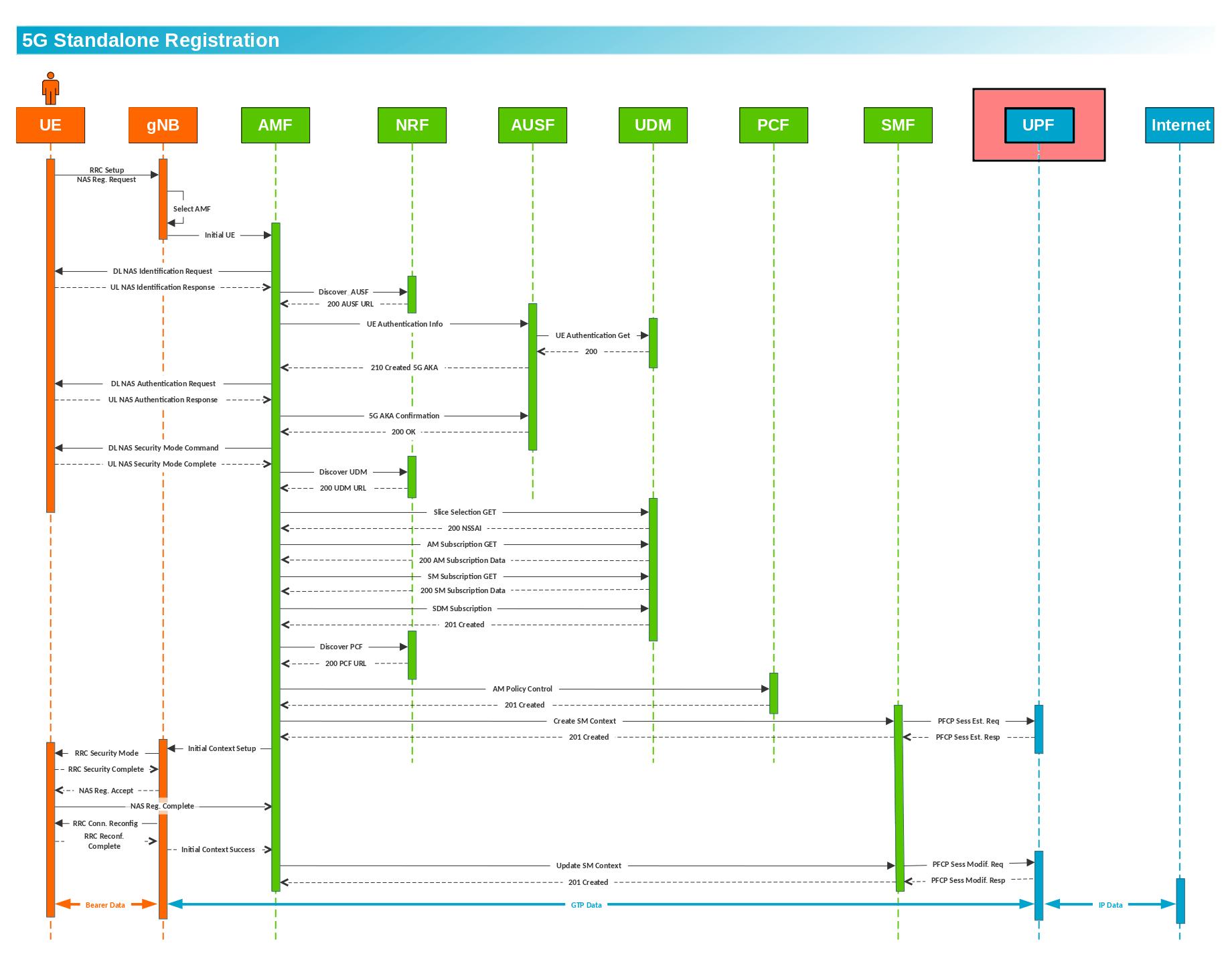 User Plan Function (UPF) 3