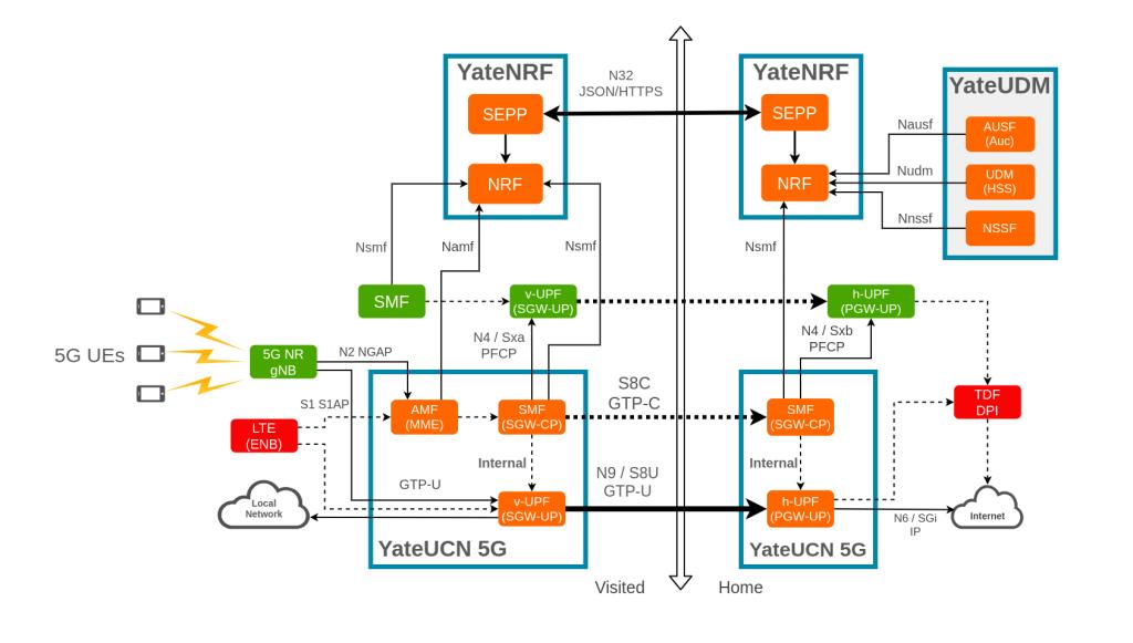 5G Core Roaming diagram YateUDM