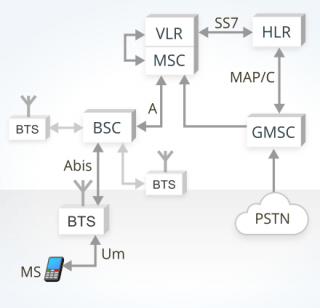 image describing GSM mobile terminated call in a conventional core network