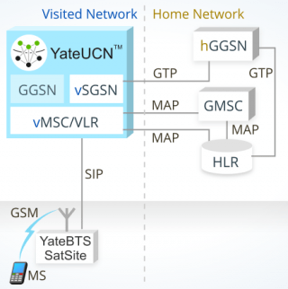 Image presenting how GSM Roaming is manageg in a YateUCN core network
