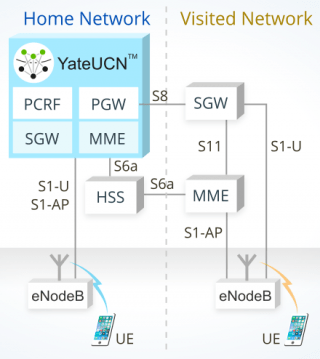 Image presenting how LTE Roaming is manageg in a YateUCN core network