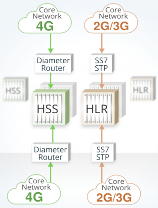image showing that convetional HSS redundancy require much more equipments, one extra for every HSS/HLR