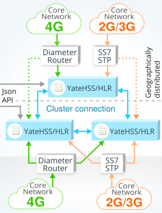image explaining how HSS/HLR cluster with redundancy works using yate-based HSS/HLR