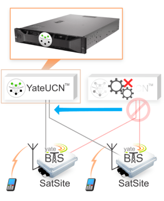 image explaining how easy YateUCN manages redundancy in case of node failure