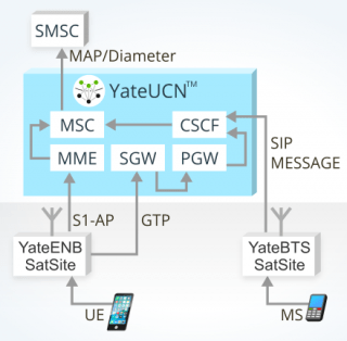 image explaining SMS in LTE nerwotk based on YateUCN without CSFB
